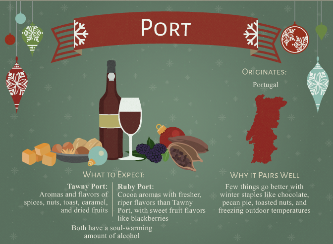 Wine for the Holidays - Port Wine